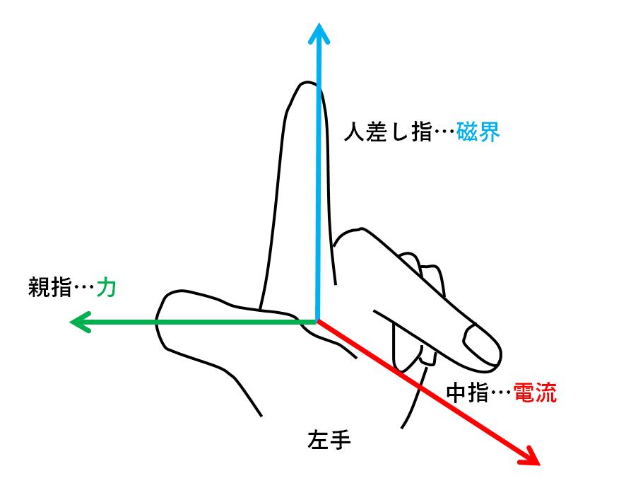 の フレミング 法則 左手