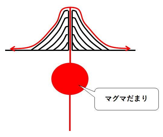 主 火山 成分 ガス