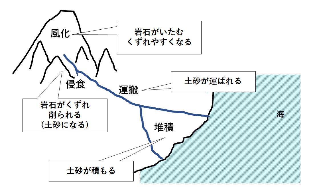 中1地学【地層のでき方・堆積岩】 | 中学理科 ポイントまとめと整理