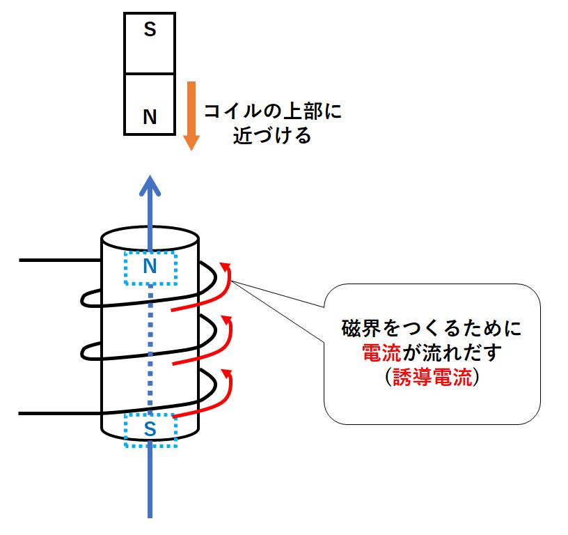 誘導 電磁