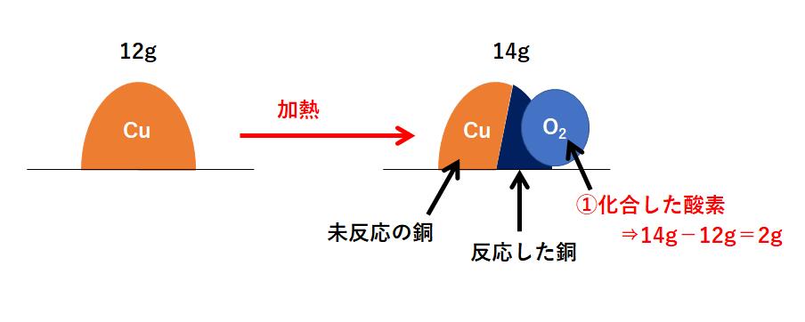 中2化学【定比例の法則(未反応・混合物)】 | 中学理科 ポイント ...