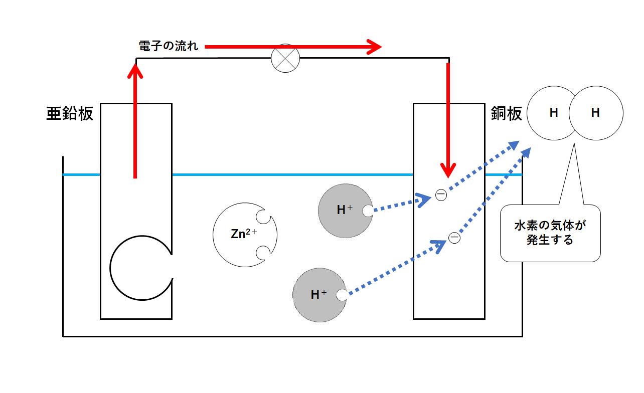 亜鉛 化学式
