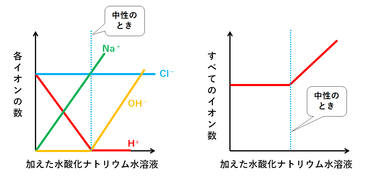 と 中 反応 水 の 和 式 酢酸 ナトリウム 酸化