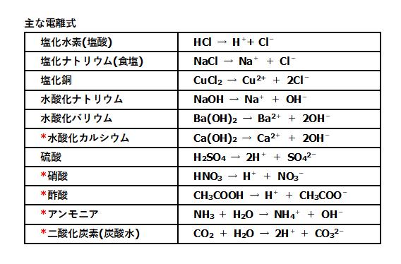 化学式 塩化 カルシウム 融雪剤として使用される塩化カルシウムの食品添加物としての用途