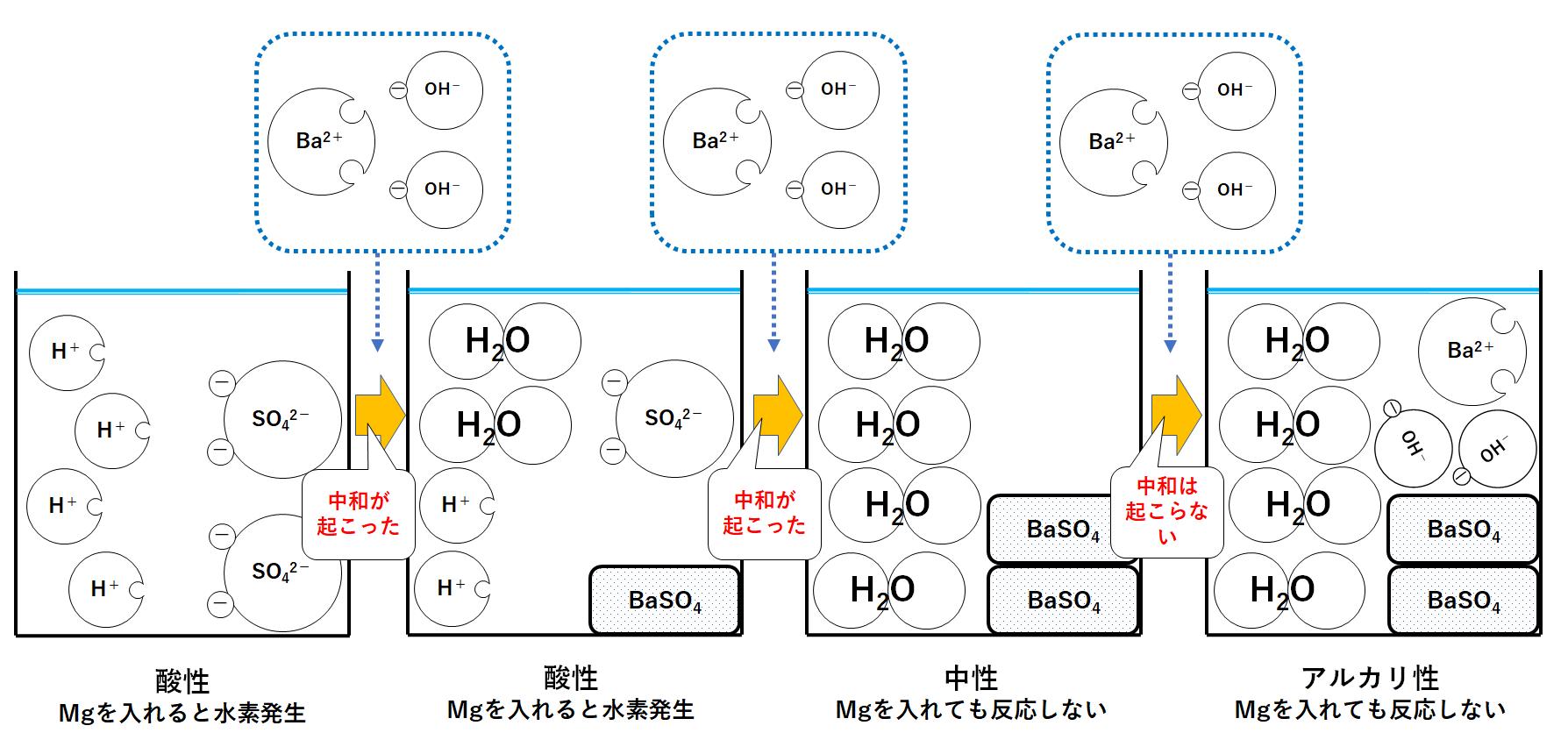 の 硫酸 中 と 酸化 水 和 バリウム