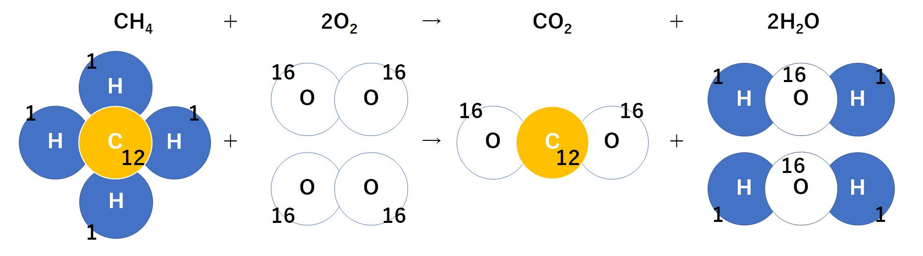 化学 反応 メタン 式 燃焼 の
