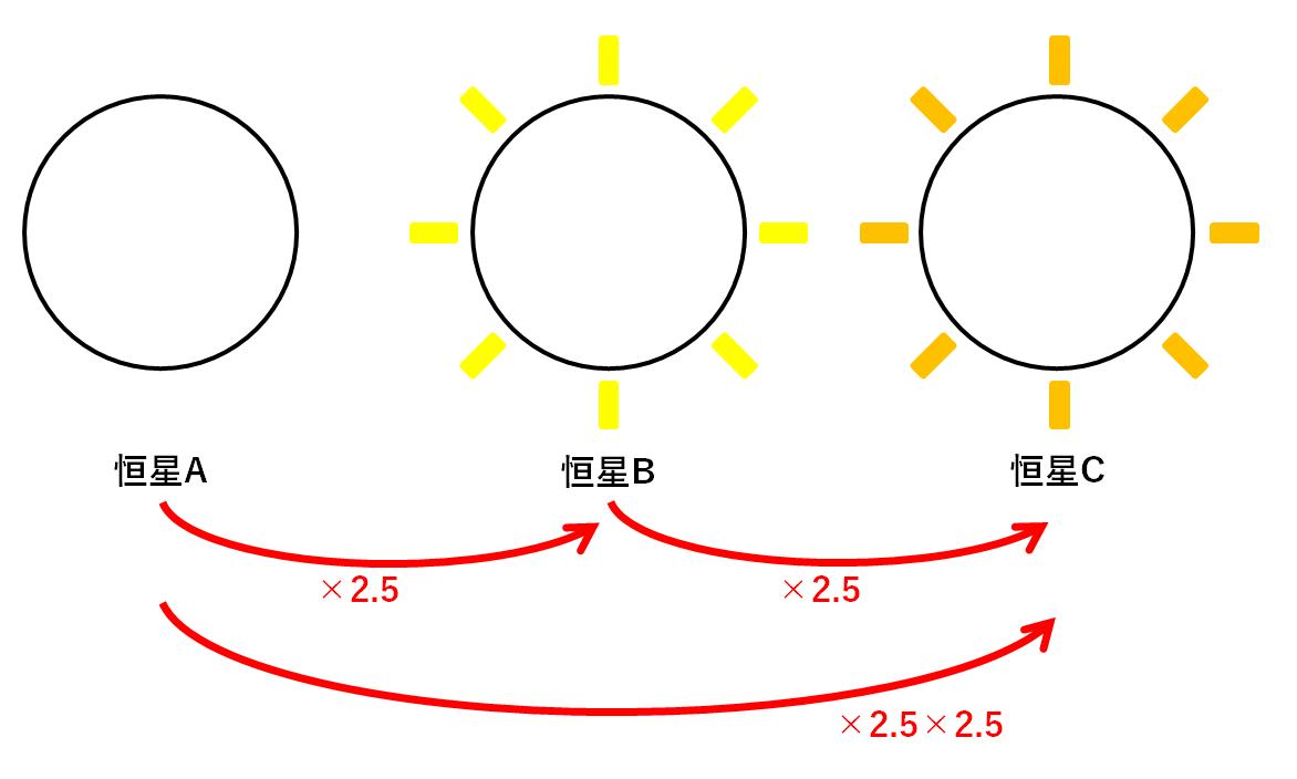 中3地学【*星の明るさ・等級】   中学理科 ポイントまとめと整理