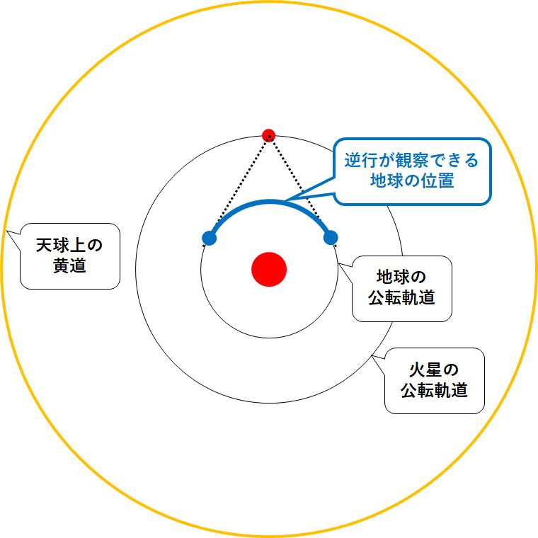 中3地学【*惑星の順行と逆行】 | 中学理科 ポイントまとめと整理