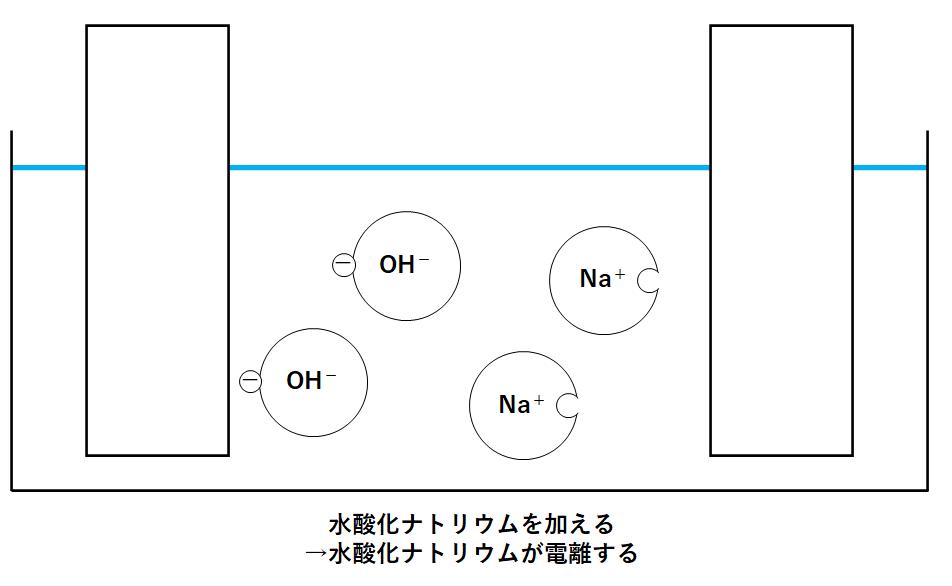 電気 ナトリウム 分解 酸化 水 食塩水の電気分解における電極での反応式(イオン式) 陽極で塩素が発生し、陰極で水素が発生する理由
