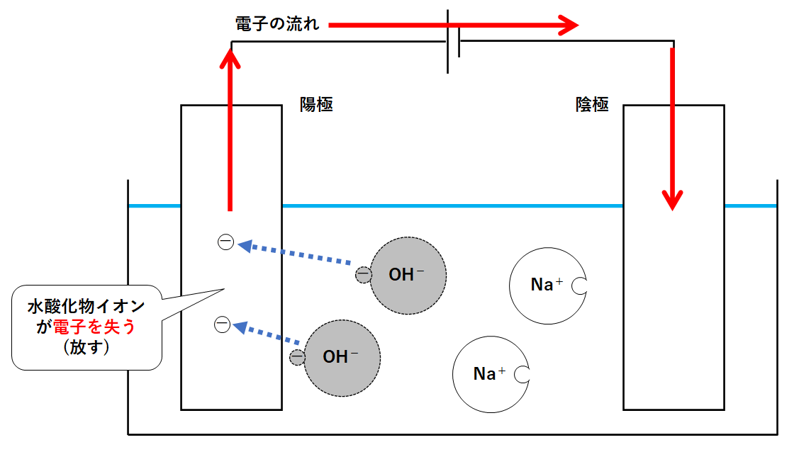 """電気 ナトリウム 分解 酸化 水 水の電気分解~テスト再頻出問題!攻略のカギは""""イチ・ニ・サン・スィー・セーフ""""で~"""